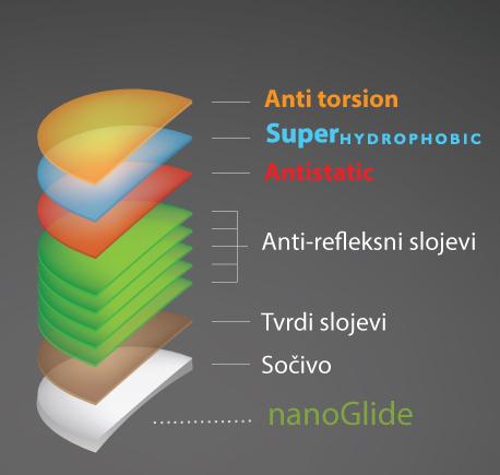 nanoglide-slojevi